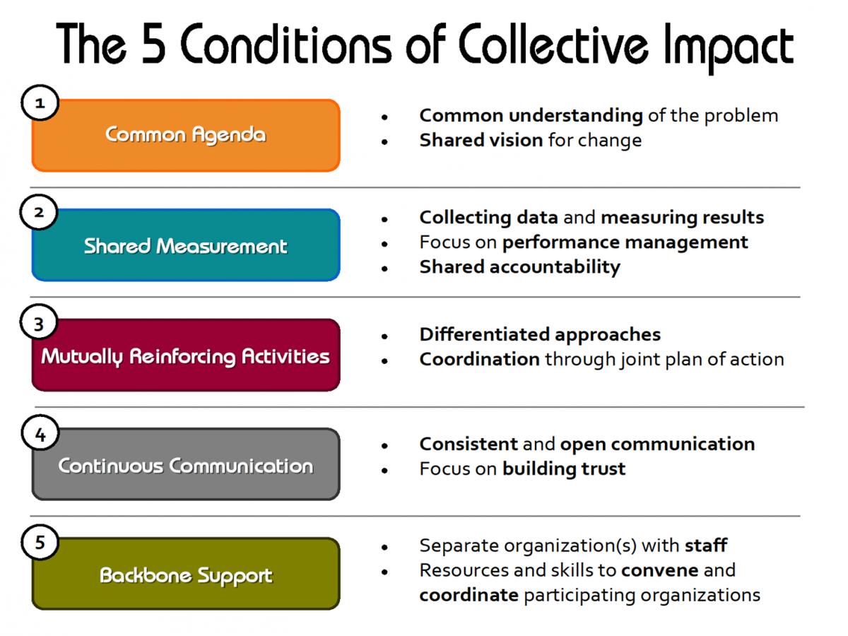 graphic listing the 5 conditions of collective impact, which are a common agenda, shared measurement, mutually reinforcing activities, continuous communication,  and backbone support.